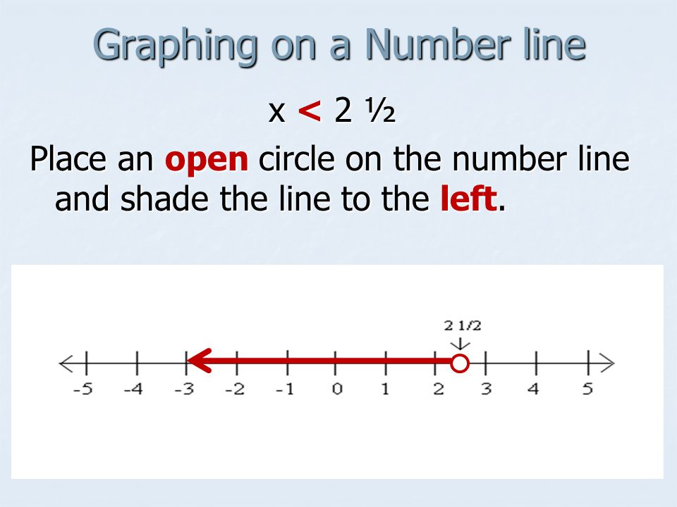 Graphing on a Number line x < 2 ½ Place an open circle on the number line and shade the line to the left.