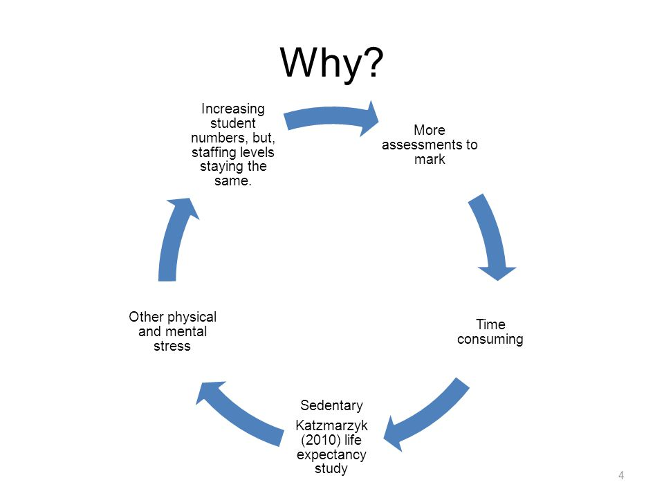 Why? More assessments to mark Time consuming Sedentary Katzmarzyk (2010) life expectancy study Other physical and mental stress Increasing student num