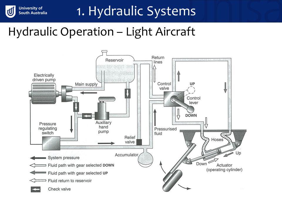 Hydraulic Operation – Light Aircraft 1. Hydraulic Systems