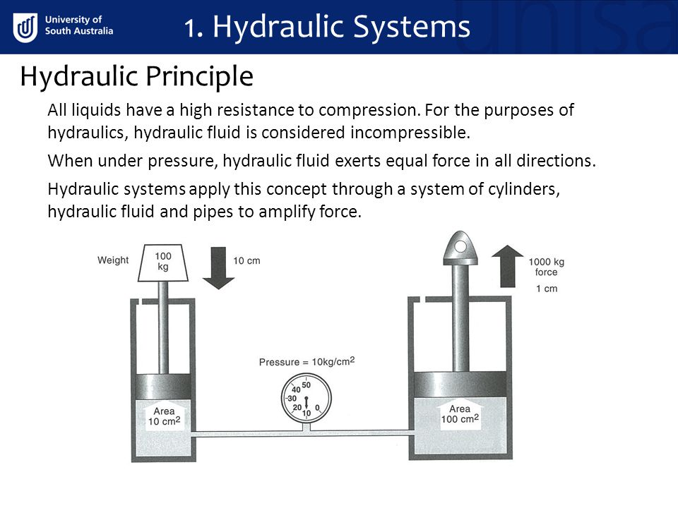 All liquids have a high resistance to compression. For the purposes of hydraulics, hydraulic fluid is considered incompressible. When under pressure,