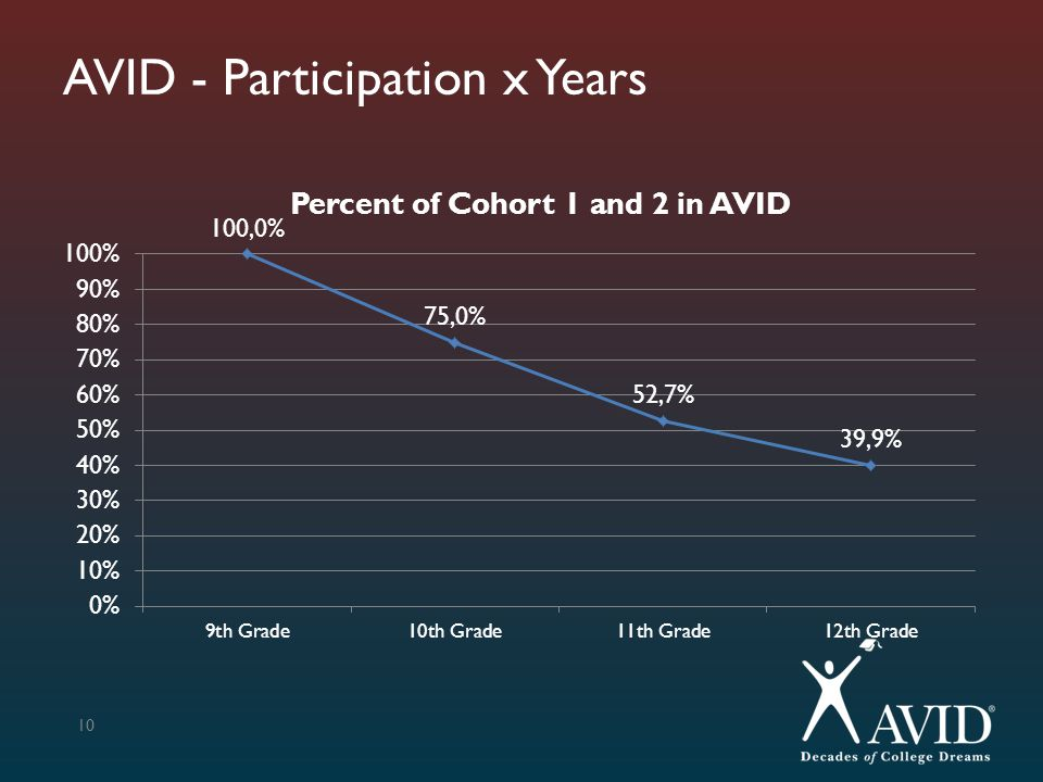 AVID - Participation x Years 10