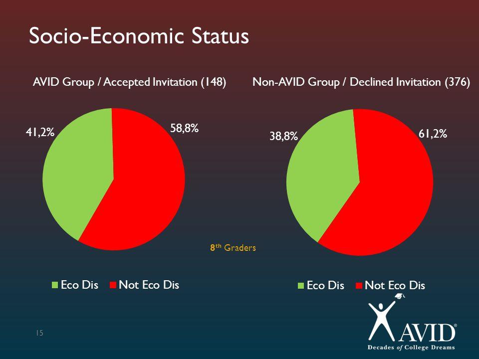 Socio-Economic Status 15 AVID Group / Accepted Invitation (148)Non-AVID Group / Declined Invitation (376) 8 th Graders