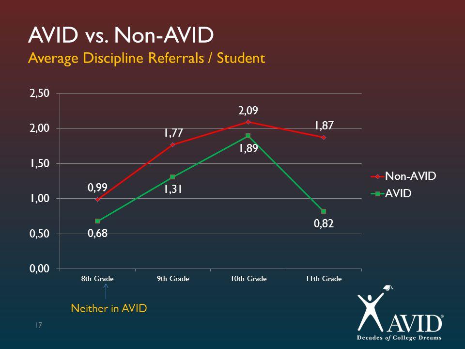 AVID vs. Non-AVID Average Discipline Referrals / Student 17 Neither in AVID