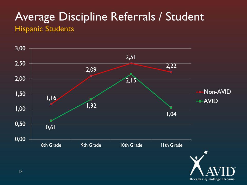 Average Discipline Referrals / Student Hispanic Students 18