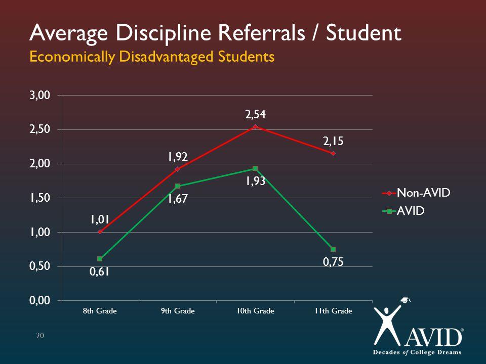 Average Discipline Referrals / Student Economically Disadvantaged Students 20