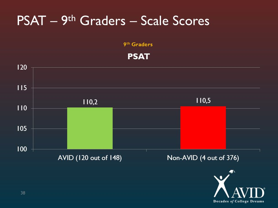 PSAT – 9 th Graders – Scale Scores 38 9 th Graders