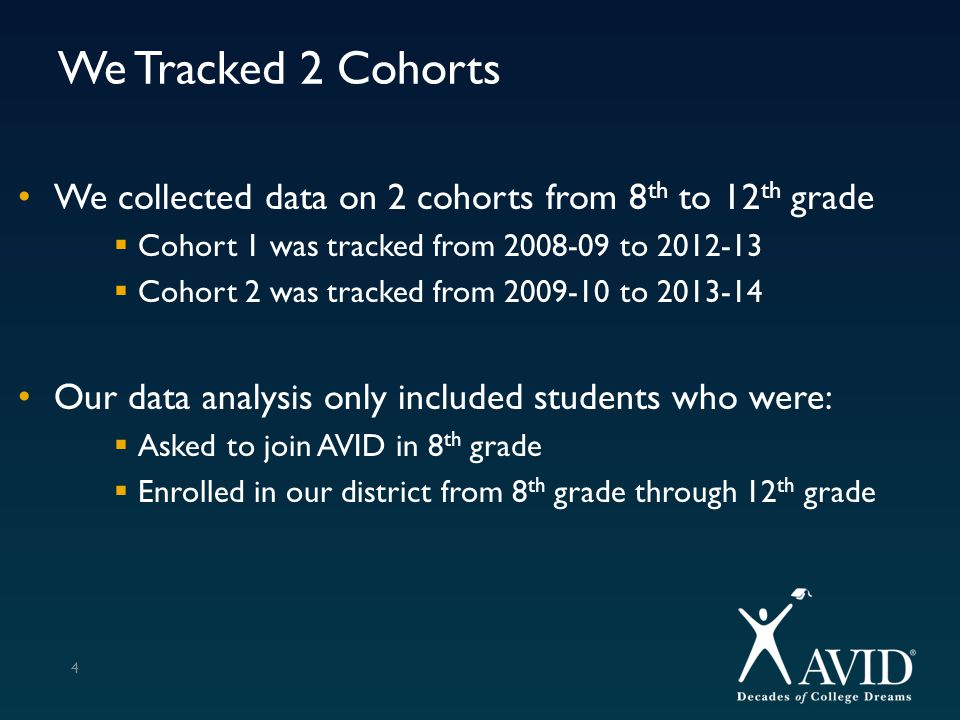 AVID Recruitment: The Data-Driven Wide Net 75-95 Grade Average Less than 10 absences Less than 10 discipline referrals Not already in PAP or GT classes On track to graduate on a Texas Recommended Graduation Plan 5