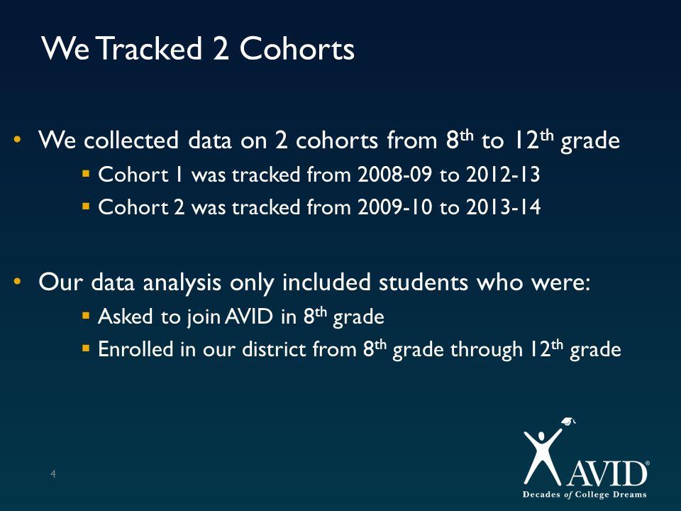 Average GPA / Student White Students 35 8 th GPA – AVID = 90.29 and Non-AVID = 88.77
