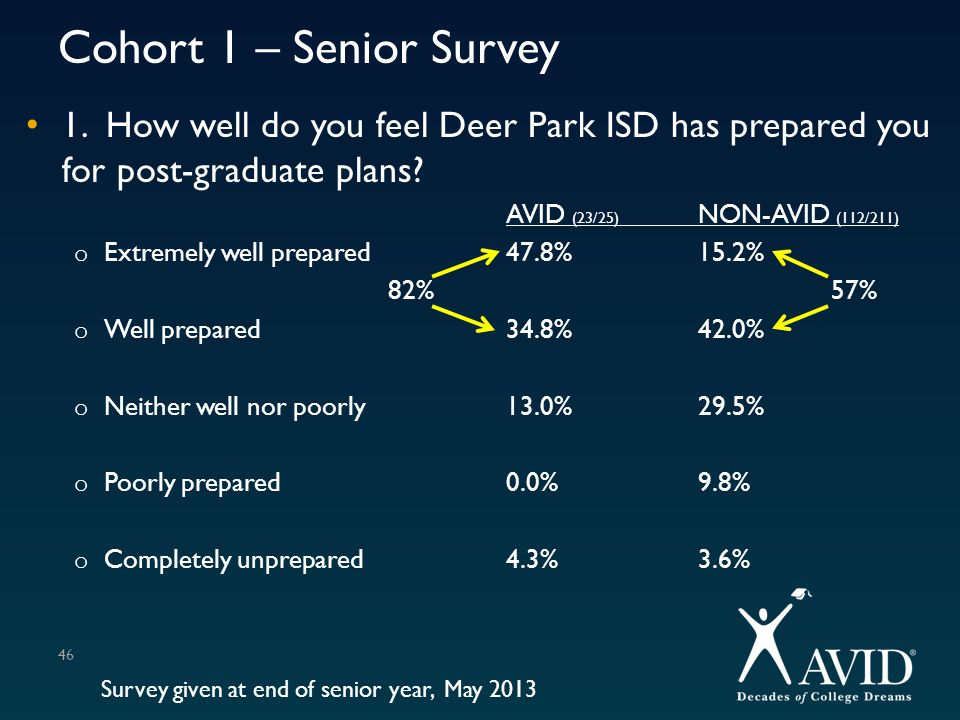 Cohort 1 – Senior Survey 1. How well do you feel Deer Park ISD has prepared you for post-graduate plans? AVID (23/25) NON-AVID (112/211) o Extremely w