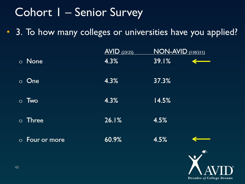 Cohort 1 – Senior Survey 3. To how many colleges or universities have you applied? AVID (23/25) NON-AVID (110/211) o None4.3%39.1% o One4.3%37.3% o Tw