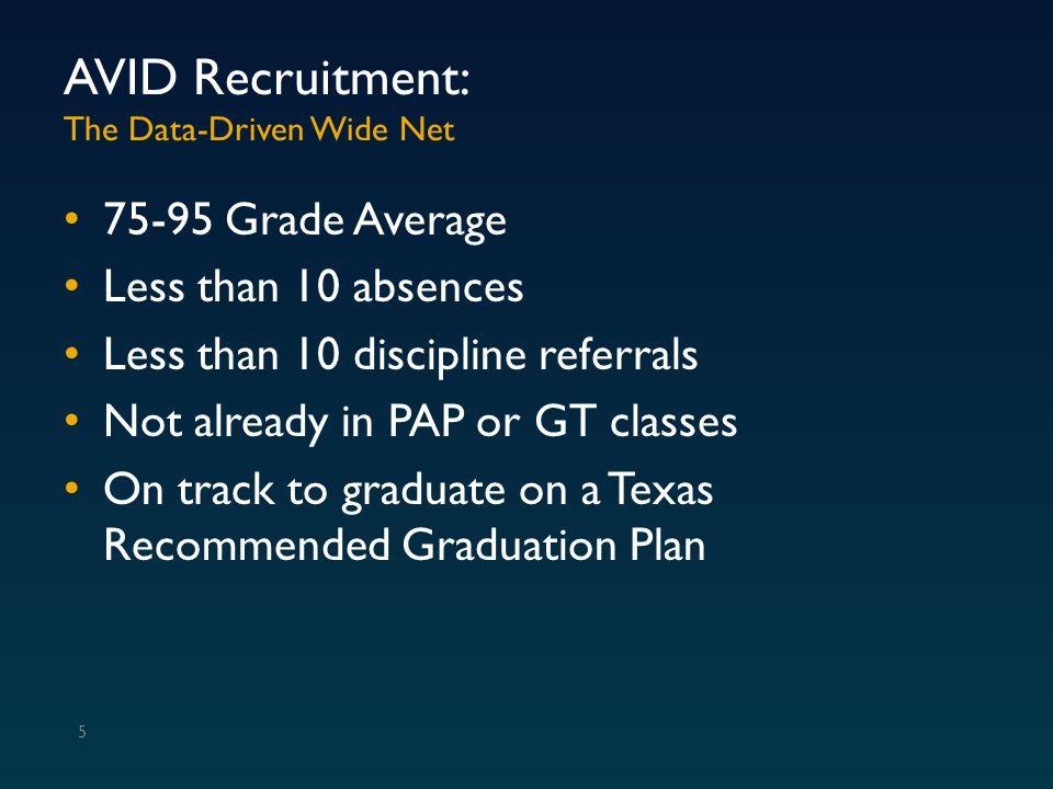 Average GPA / Student Economically Disadvantaged Students 36 8 th GPA – AVID = 90.17 and Non-AVID = 87.19