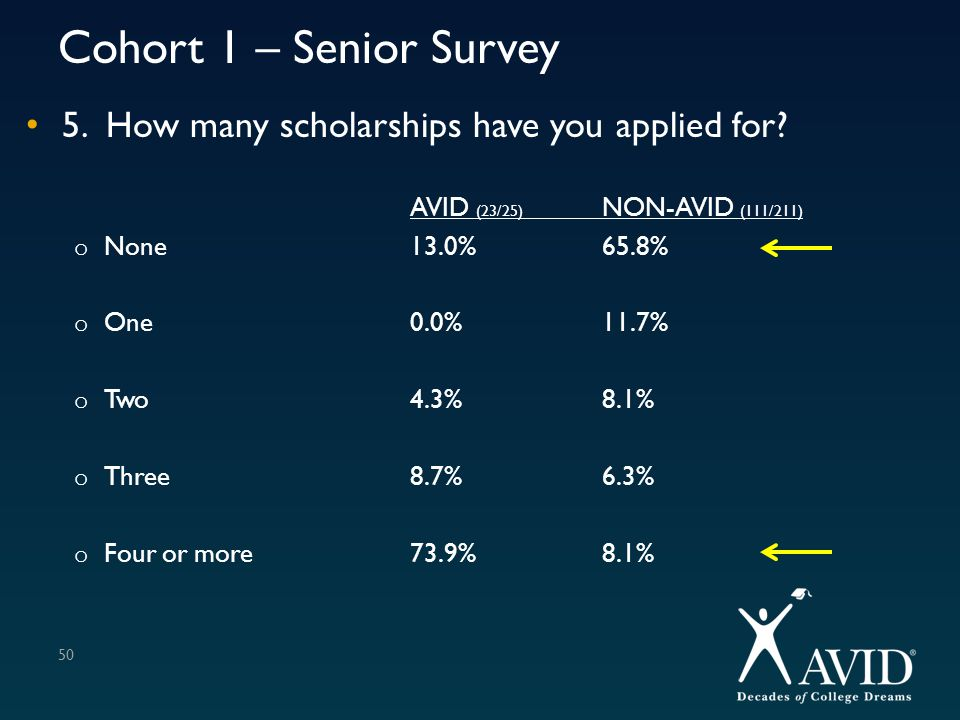 Cohort 1 – Senior Survey 5. How many scholarships have you applied for? AVID (23/25) NON-AVID (111/211) o None13.0%65.8% o One0.0%11.7% o Two4.3%8.1%