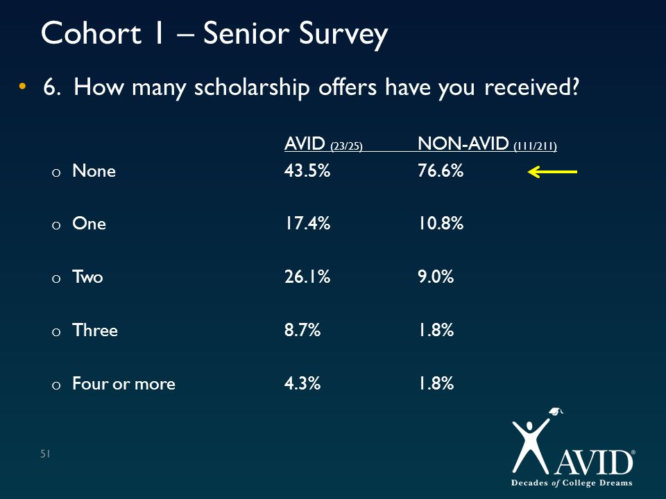 Cohort 1 – Senior Survey 6. How many scholarship offers have you received? AVID (23/25) NON-AVID (111/211) o None43.5%76.6% o One17.4%10.8% o Two26.1%