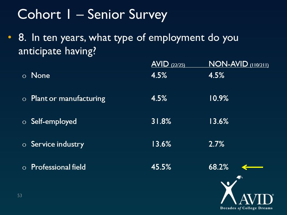 Cohort 1 – Senior Survey 8. In ten years, what type of employment do you anticipate having? AVID (22/25) NON-AVID (110/211) o None4.5%4.5% o Plant or