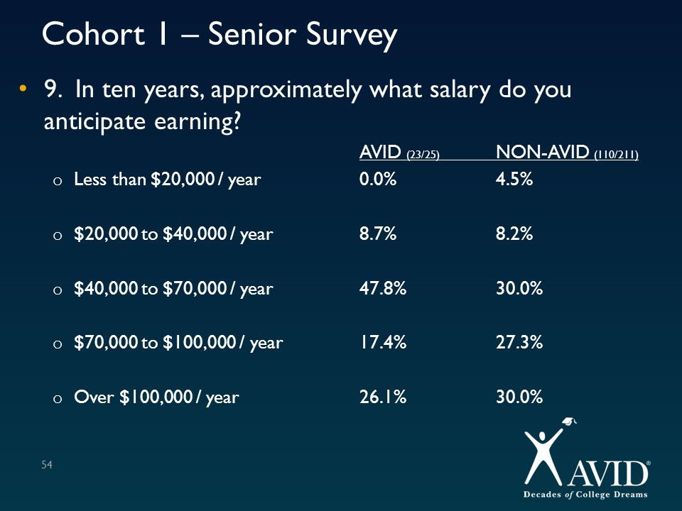 Cohort 1 – Senior Survey 9. In ten years, approximately what salary do you anticipate earning? AVID (23/25) NON-AVID (110/211) o Less than $20,000 / y