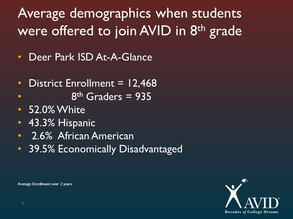 37 % who took the PSAT in 9 th Grade AVID Group (120 out of 148 took)Non-AVID Group (4 out of 376 took) 9 th Graders