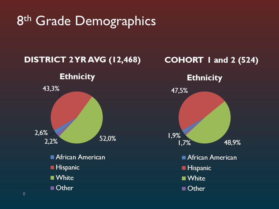 8 th Grade Demographics DISTRICT 2 YR AVG (12,468) COHORT 1 and 2 (524) 8
