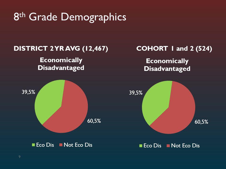 TAKS – Reading – Commended Hispanic Students 30