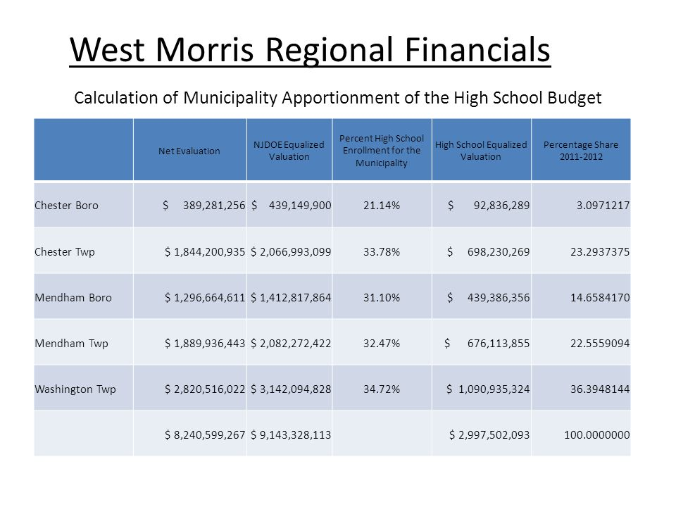 Calculation of Municipality Apportionment of the High School Budget Net Evaluation NJDOE Equalized Valuation Percent High School Enrollment for the Municipality High School Equalized Valuation Percentage Share 2011-2012 Chester Boro $ 389,281,256 $ 439,149,90021.14% $ 92,836,2893.0971217 Chester Twp $ 1,844,200,935 $ 2,066,993,09933.78% $ 698,230,26923.2937375 Mendham Boro $ 1,296,664,611 $ 1,412,817,86431.10% $ 439,386,35614.6584170 Mendham Twp $ 1,889,936,443 $ 2,082,272,42232.47% $ 676,113,85522.5559094 Washington Twp $ 2,820,516,022 $ 3,142,094,82834.72% $ 1,090,935,32436.3948144 $ 8,240,599,267 $ 9,143,328,113 $ 2,997,502,093100.0000000 West Morris Regional Financials