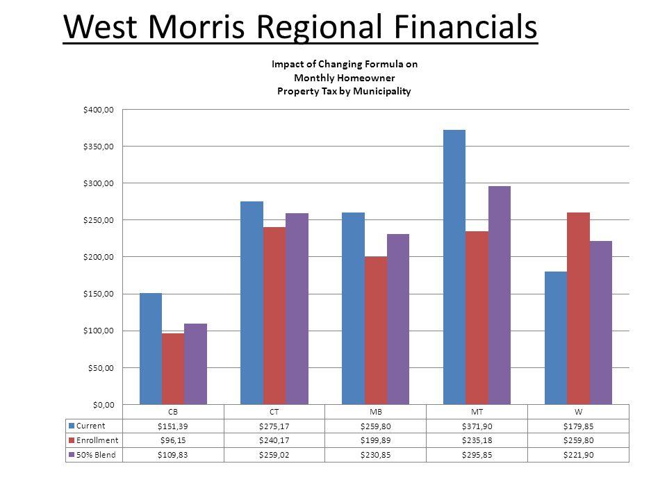 West Morris Regional Financials