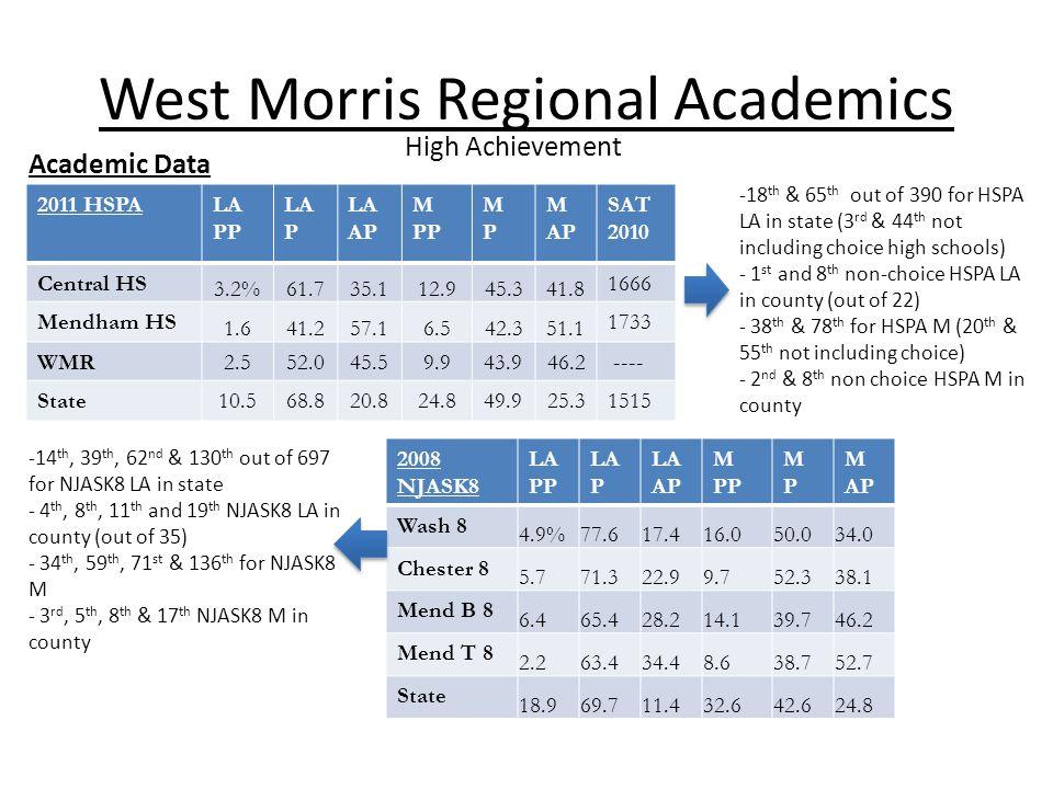 West Morris Regional Academics Academic Data 2011 HSPALA PP LA P LA AP M PP MPMP M AP SAT 2010 Central HS 3.2%61.735.112.945.341.8 1666 Mendham HS 1.641.257.16.542.351.1 1733 WMR2.552.045.59.943.946.2 ---- State10.568.820.824.849.925.31515 2008 NJASK8 LA PP LA P LA AP M PP MPMP M AP Wash 8 4.9%77.617.416.050.034.0 Chester 8 5.771.322.99.752.338.1 Mend B 8 6.465.428.214.139.746.2 Mend T 8 2.263.434.48.638.752.7 State 18.969.711.432.642.624.8 -18 th & 65 th out of 390 for HSPA LA in state (3 rd & 44 th not including choice high schools) - 1 st and 8 th non-choice HSPA LA in county (out of 22) - 38 th & 78 th for HSPA M (20 th & 55 th not including choice) - 2 nd & 8 th non choice HSPA M in county -14 th, 39 th, 62 nd & 130 th out of 697 for NJASK8 LA in state - 4 th, 8 th, 11 th and 19 th NJASK8 LA in county (out of 35) - 34 th, 59 th, 71 st & 136 th for NJASK8 M - 3 rd, 5 th, 8 th & 17 th NJASK8 M in county High Achievement