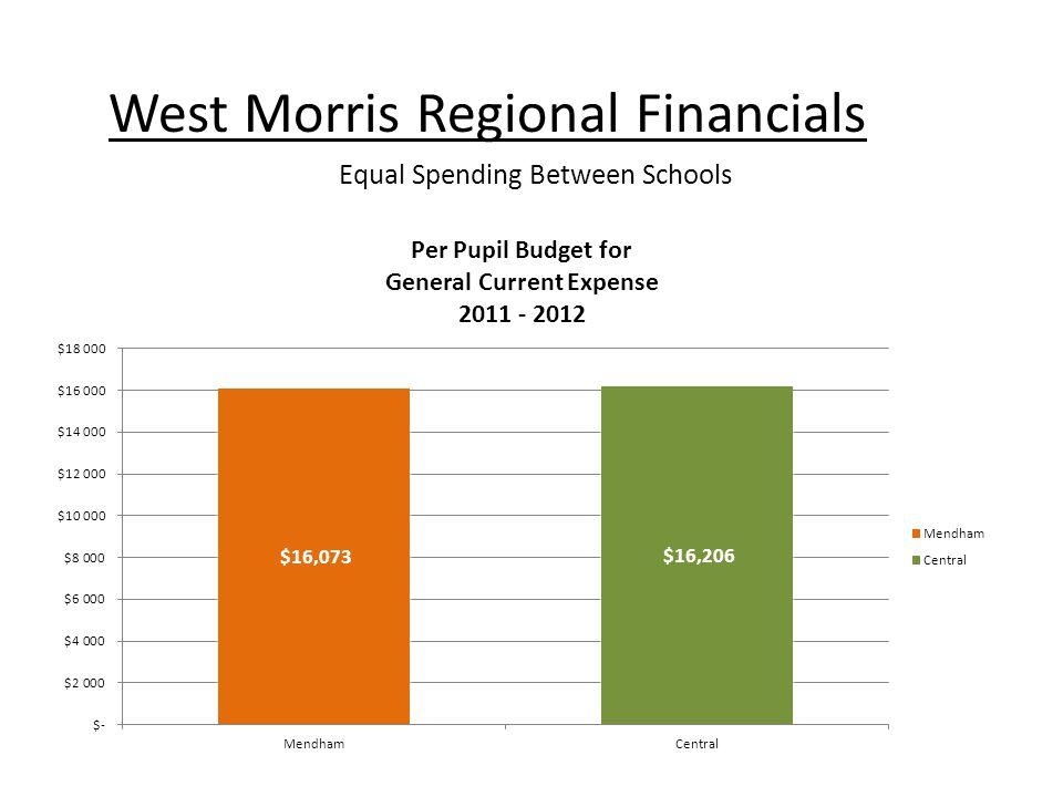 West Morris Regional Financials Equal Spending Between Schools