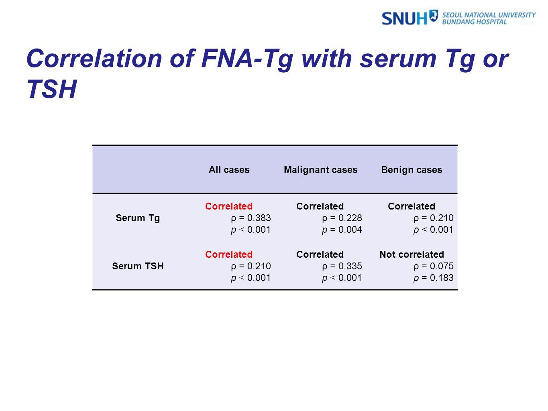 All casesMalignant casesBenign cases Serum Tg Correlated ρ = 0.383 p < 0.001 Correlated ρ = 0.228 p = 0.004 Correlated ρ = 0.210 p < 0.001 Serum TSH Correlated ρ = 0.210 p < 0.001 Correlated ρ = 0.335 p < 0.001 Not correlated ρ = 0.075 p = 0.183 Correlation of FNA-Tg with serum Tg or TSH