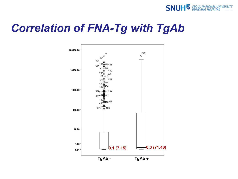 Correlation of FNA-Tg with TgAb TgAb -TgAb + 0.1 (7.15) 0.3 (71.46)