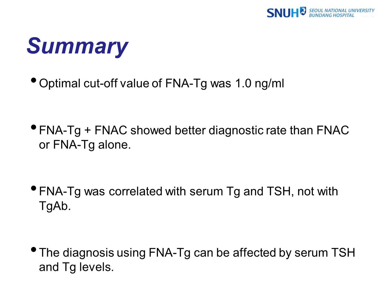 Optimal cut-off value of FNA-Tg was 1.0 ng/ml FNA-Tg + FNAC showed better diagnostic rate than FNAC or FNA-Tg alone.