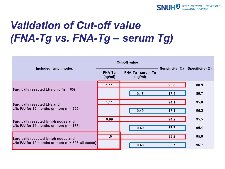Validation of Cut-off value (FNA-Tg vs. FNA-Tg – serum Tg) Included lymph nodes Cut-off value Sensitivity (%)Specificity (%) FNA-Tg (ng/ml) FNA-Tg - s