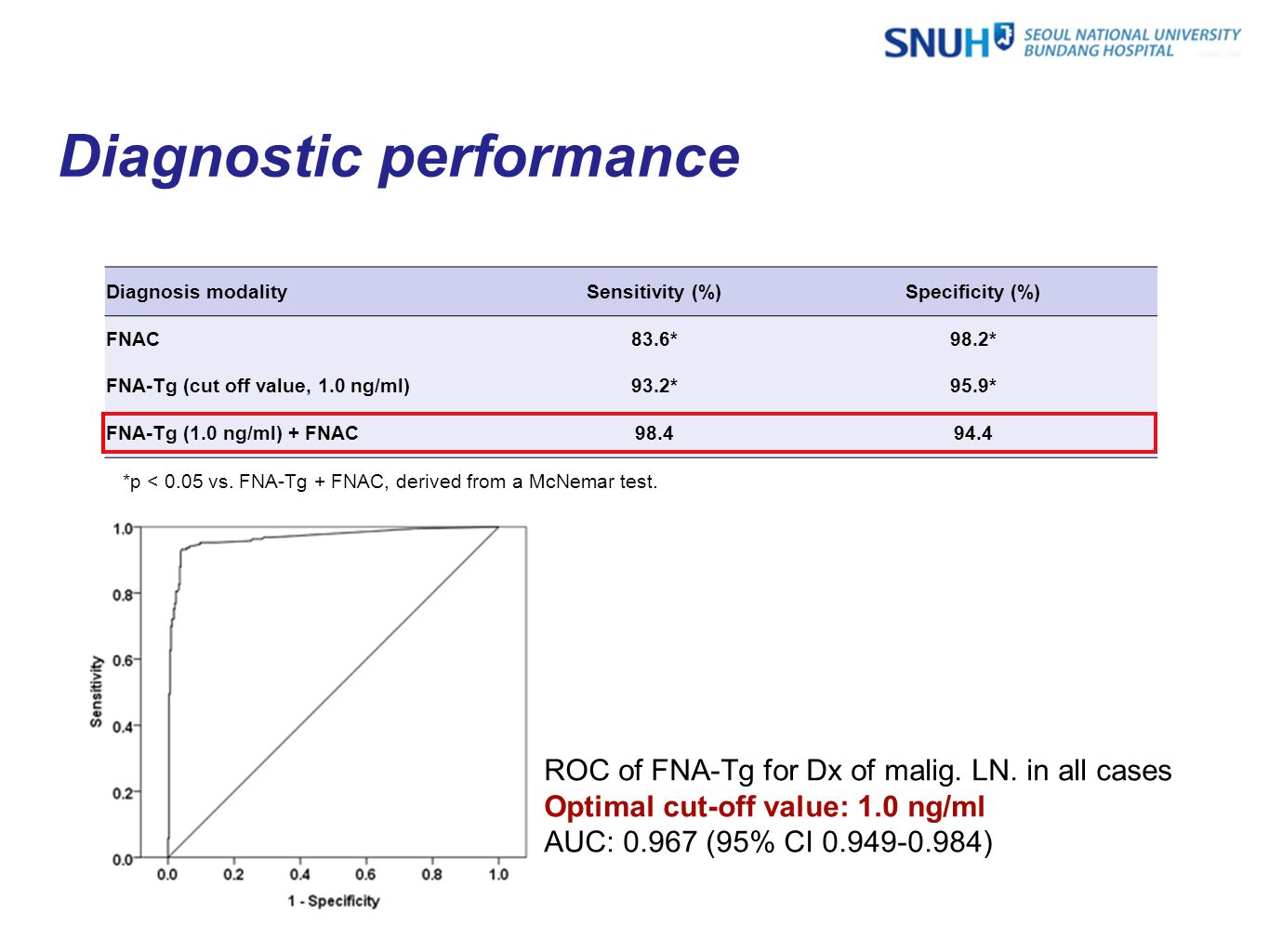 Diagnostic performance ROC of FNA-Tg for Dx of malig.
