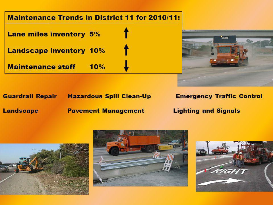 Guardrail Repair Hazardous Spill Clean-Up Emergency Traffic Control Landscape Pavement Management Lighting and Signals Maintenance Trends in District 11 for 2010/11: Lane miles inventory5% Landscape inventory10% Maintenance staff10%
