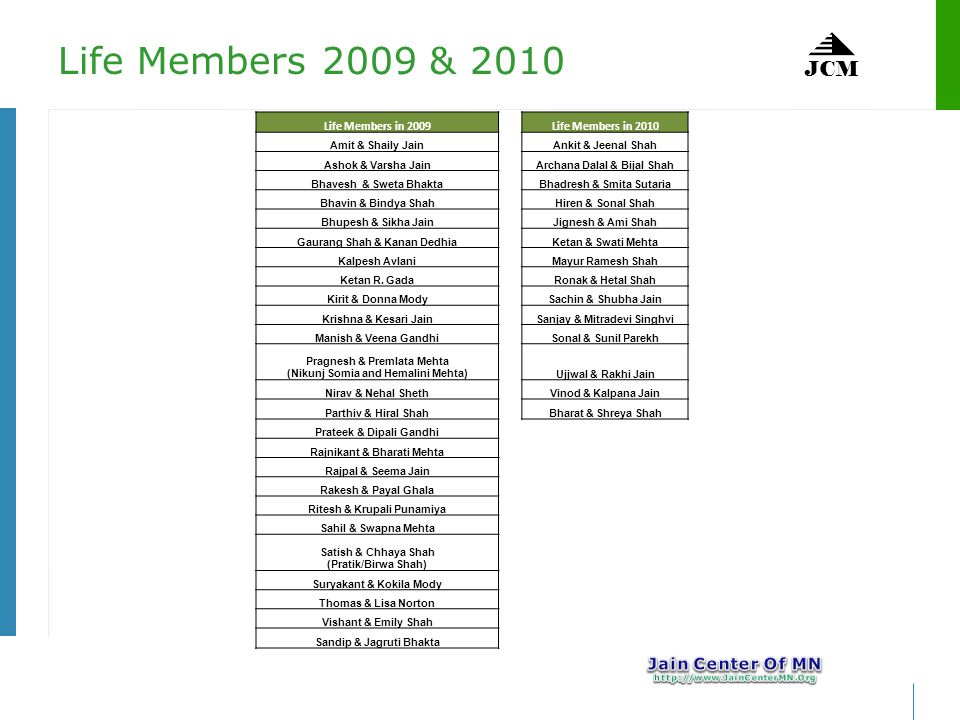 JCM Life Members 2009 & 2010 Life Members in 2009 Life Members in 2010 Amit & Shaily Jain Ankit & Jeenal Shah Ashok & Varsha Jain Archana Dalal & Bijal Shah Bhavesh & Sweta Bhakta Bhadresh & Smita Sutaria Bhavin & Bindya Shah Hiren & Sonal Shah Bhupesh & Sikha Jain Jignesh & Ami Shah Gaurang Shah & Kanan Dedhia Ketan & Swati Mehta Kalpesh Avlani Mayur Ramesh Shah Ketan R.