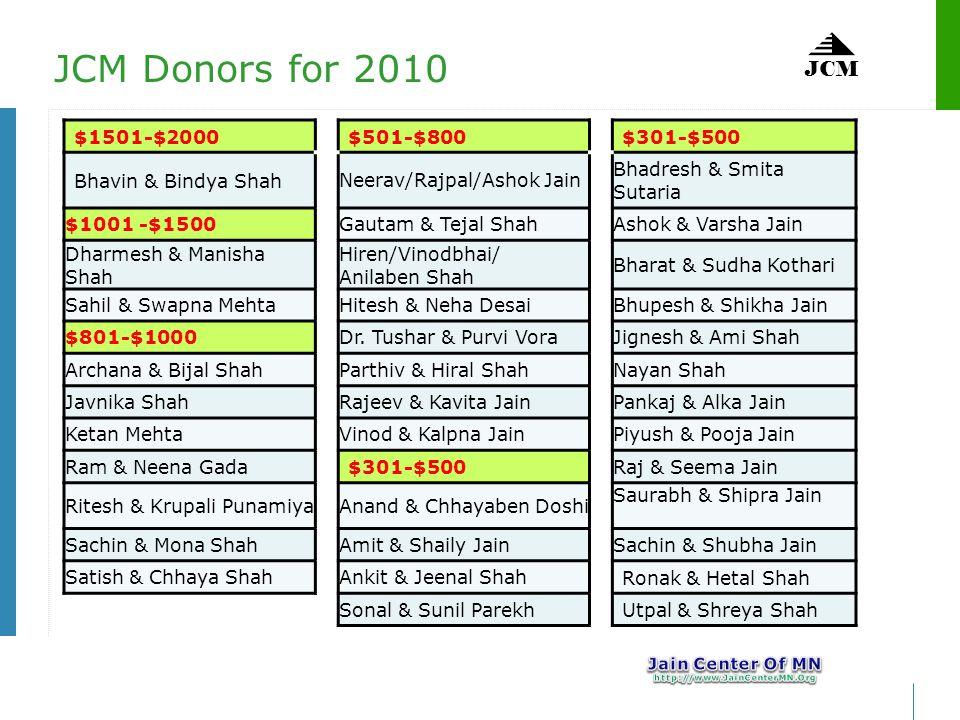 JCM $1501-$2000$501-$800$301-$500 Bhavin & Bindya Shah Neerav/Rajpal/Ashok Jain Bhadresh & Smita Sutaria $1001 -$1500Gautam & Tejal ShahAshok & Varsha Jain Dharmesh & Manisha Shah Hiren/Vinodbhai/ Anilaben Shah Bharat & Sudha Kothari Sahil & Swapna MehtaHitesh & Neha DesaiBhupesh & Shikha Jain $801-$1000Dr.
