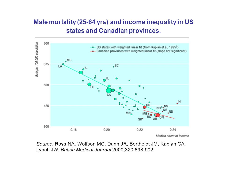 Male mortality (25-64 yrs) and income inequality in US states and Canadian provinces.