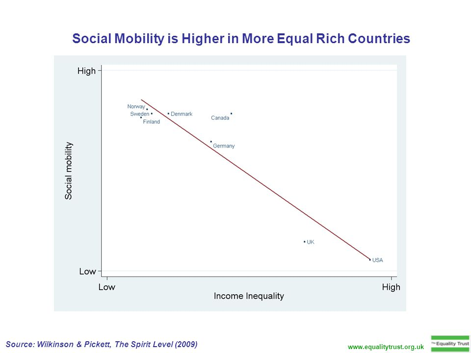 Social Mobility is Higher in More Equal Rich Countries Source: Wilkinson & Pickett, The Spirit Level (2009) www.equalitytrust.org.uk