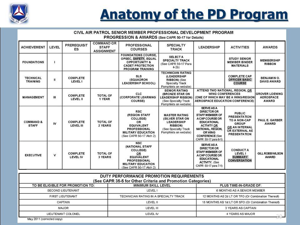 Anatomy of the PD Program 29