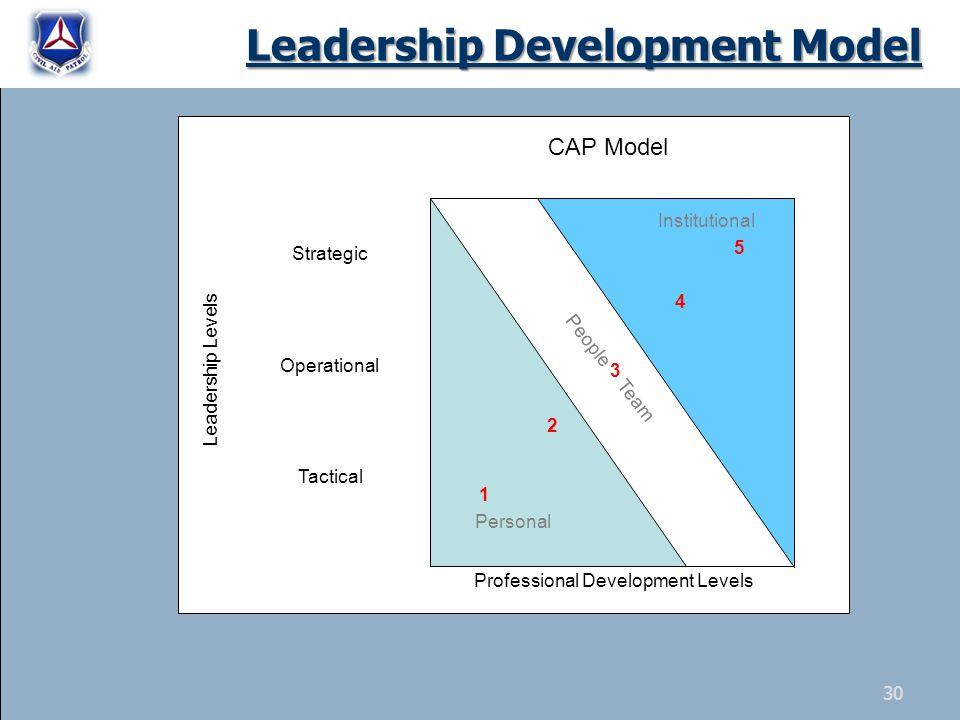 Tactical Operational Strategic Leadership Levels 1 CAP Model 2 3 4 5 Professional Development Levels Institutional Personal People Team Leadership Development Model 30
