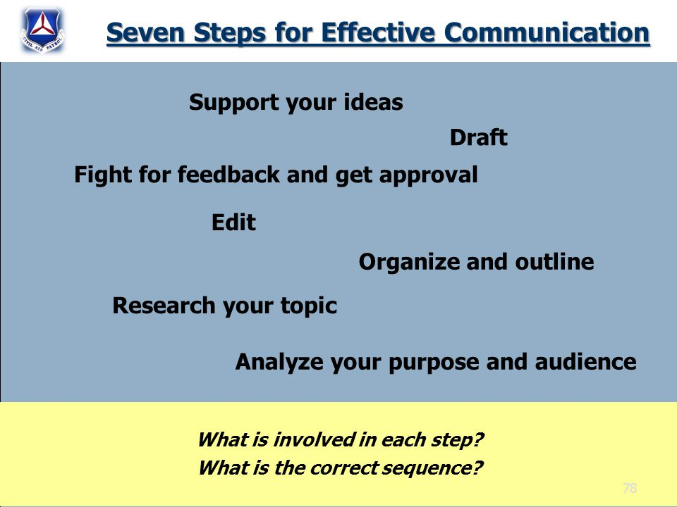 Seven Steps for Effective Communication Research your topic Support your ideas Organize and outline Draft Edit Fight for feedback and get approval What is involved in each step.