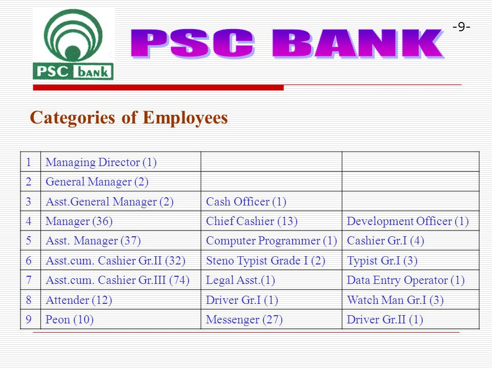 Categories of Employees -9- 1Managing Director (1) 2General Manager (2) 3Asst.General Manager (2)Cash Officer (1) 4Manager (36)Chief Cashier (13)Development Officer (1) 5Asst.