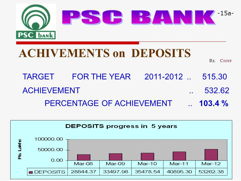 Rs. Crore ACHIVEMENTS on DEPOSITS TARGET FOR THE YEAR 2011-2012..
