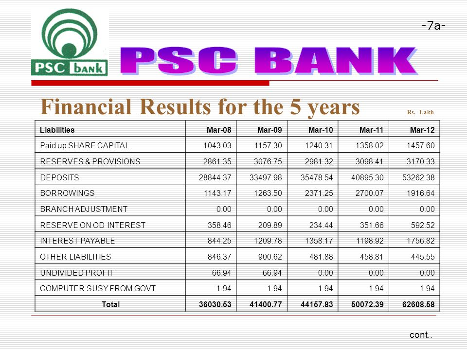 Financial Results for the 5 years Rs.