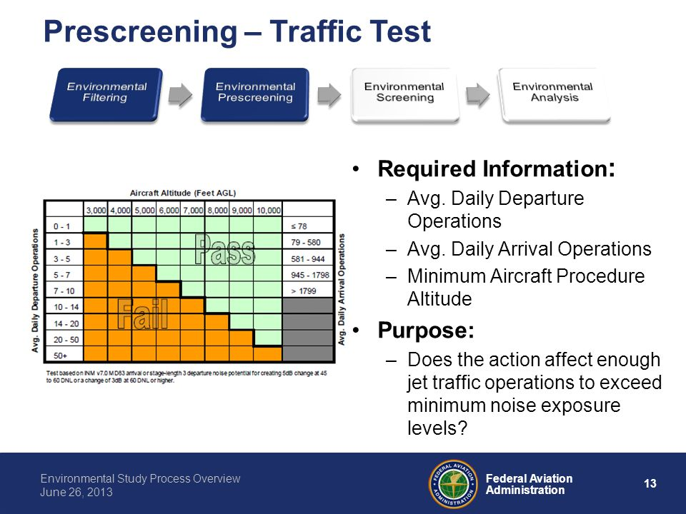 13 Federal Aviation Administration Environmental Study Process Overview June 26, 2013 Required Information : –Avg. Daily Departure Operations –Avg. Da