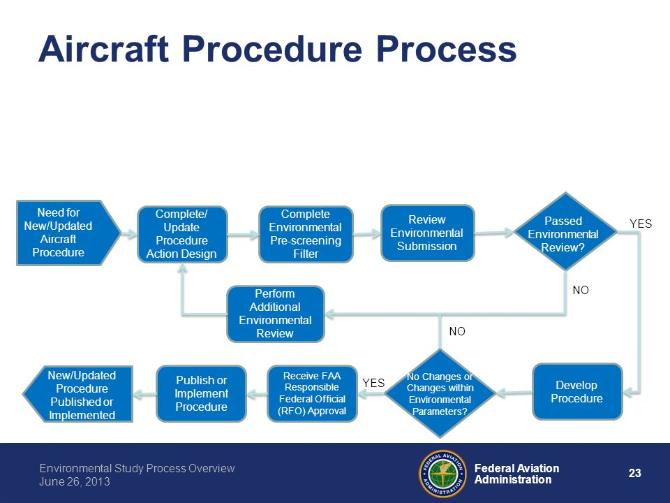 23 Federal Aviation Administration Environmental Study Process Overview June 26, 2013 Aircraft Procedure Process Perform Additional Environmental Revi