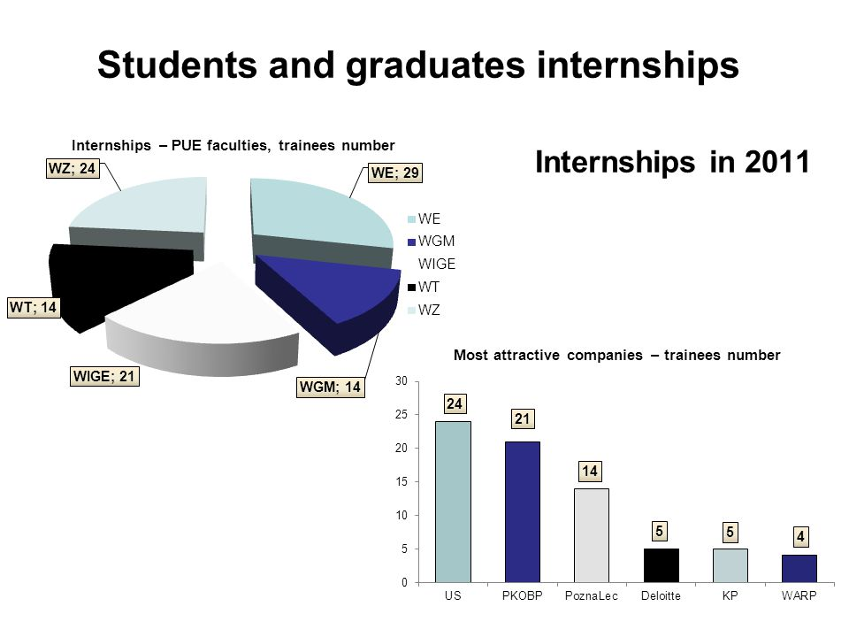 Students and graduates internships Internships in 2011