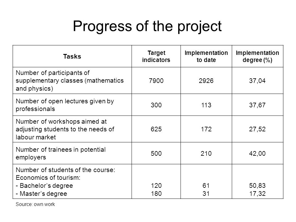 Progress of the project Tasks Target indicators Implementation to date Implementation degree (%) Number of participants of supplementary classes (mathematics and physics) 7900292637,04 Number of open lectures given by professionals 30011337,67 Number of workshops aimed at adjusting students to the needs of labour market 62517227,52 Number of trainees in potential employers 50021042,00 Number of students of the course: Economics of tourism: - Bachelors degree - Masters degree 120 180 61 31 50,83 17,32 Source: own work
