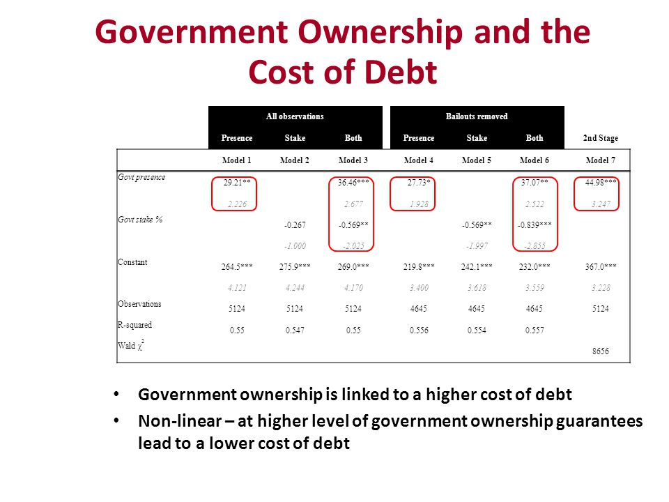 Government Ownership and the Cost of Debt Government ownership is linked to a higher cost of debt Non-linear – at higher level of government ownership guarantees lead to a lower cost of debt All observations Bailouts removed PresenceStakeBoth PresenceStakeBoth 2nd Stage Model 1Model 2Model 3 Model 4Model 5Model 6 Model 7 Govt presence 29.21** 36.46*** 27.73* 37.07** 44.98*** 2.226 2.677 1.928 2.522 3.247 Govt stake % -0.267-0.569** -0.839*** -2.025 -1.997-2.855 Constant 264.5***275.9***269.0*** 219.8***242.1***232.0*** 367.0*** 4.1214.2444.170 3.4003.6183.559 3.228 Observations 5124 4645 5124 R-squared 0.550.5470.55 0.5560.5540.557 Wald χ 2 8656
