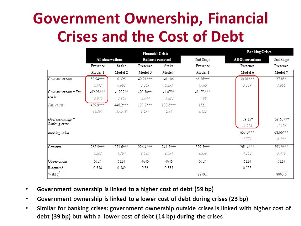 Government Ownership, Financial Crises and the Cost of Debt Government ownership is linked to a higher cost of debt (59 bp) Government ownership is li
