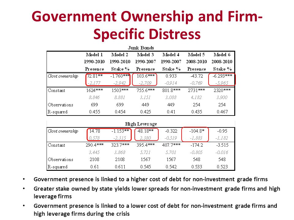 Government Ownership and Firm- Specific Distress Government presence is linked to a higher cost of debt for non-investment grade firms Greater stake o