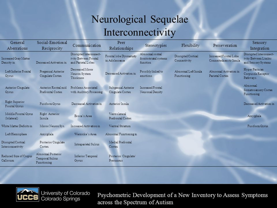 Neurological Sequelae Interconnectivity Psychometric Development of a New Inventory to Assess Symptoms across the Spectrum of Autism General Aberrations Social-Emotional Reciprocity Communication Peer Relationships StereotypiesFlexibilityPerseveration Sensory Integration Increased Gray Matter Density inDecreased Activation in Disrupted Interconnect- ivity Between Frontal and Parietal Lobes Frontal lobe Dysmaturity in Adolescence Abnormal rostral frontostriatal systems function Disrupted Cortical Connectivity Increased Frontal Lobe Connectedness to Insula Disrupted Interconnect- ivity Between Limbic and Sensory Systems Left Inferior Frontal Gyrus Pregenual Anterior Cingulate Cortex Decreased Mirror Neuron System Thickness Decreased Activation in Possibly linked to emotions Abnormal Left Insula Functioning Abnormal Activation in Parietal Cortex Hyper Pacinian Corpuscle Receptor Pathways Anterior Cingulate Gyrus Anterior Rostral mid Prefrontal Cortex Problems Associated with Auditory Processing Subgenual Anterior Cingulate Cortex Increased Frontal Neuronal Density Abnormal Somatosensory Cortex Functioning Right Superior Frontal Gyrus Fusiform Gyrus Decreased Activation in Anterior Insula Decreased Activation in Middle Frontal Gyrus (bilateral) Right Anterior Insula Brocas Area Ventrolateral Prefrontal Cortex Amygdala White Matter Deficits in Mirror Neuron Sys.Increased Activation in Ventral Striatum Fusiform Gyrus Left Hemisphere Amygdala Wernickes AreaAbnormal Functioning in Disrupted Cortical Interconnectivity Posterior Cingulate Cortex Intraparietal Sulcus Medial Prefrontal Cortex Reduced Size of Corpus Callosum Abnormal Posterior Temporal Sulcus Functioning Inferior Temporal Gyrus Posterior Cingulate/ Precuneus